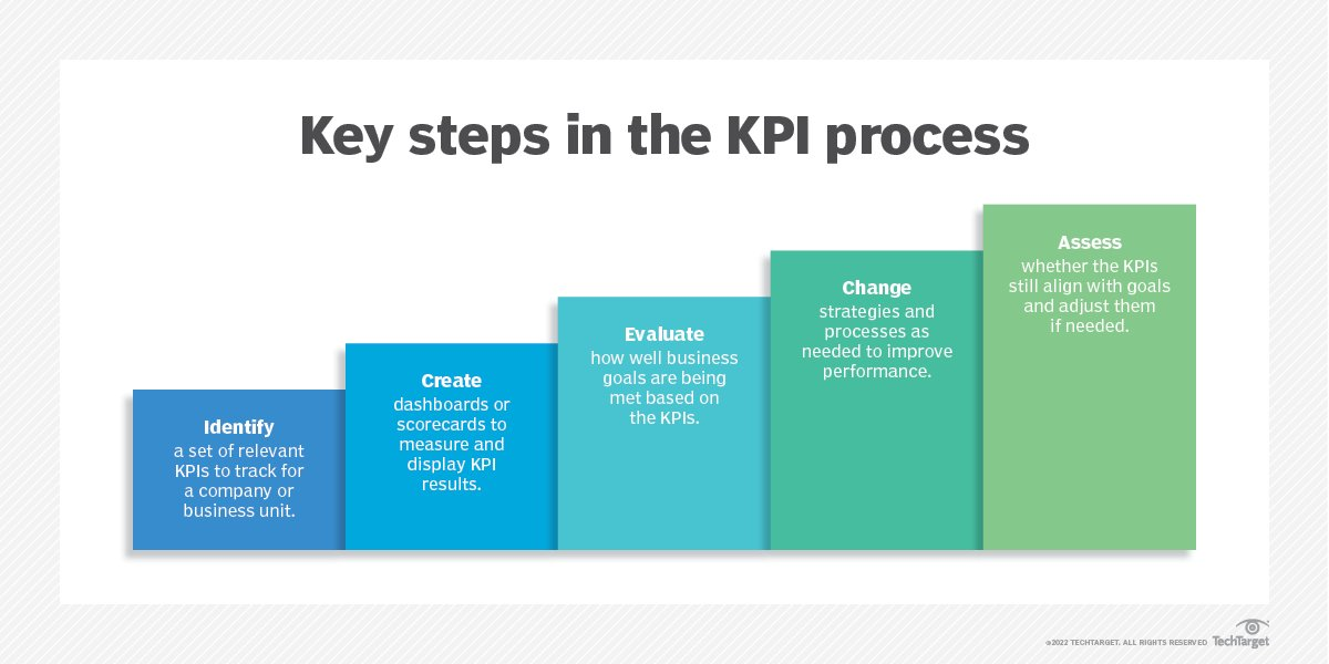 difference between kpi and financial metris