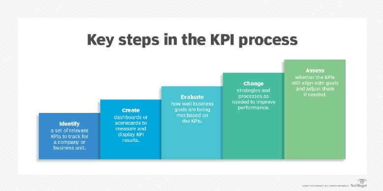performance indicators in modern business The article brings out a proposed strategy map and respective key performance indicators (kpis) in human resources (hr) the article provides an overview of how hr activities are supported in order to reach the partial goals of hr as defined in the strategic map overall the aim of the paper is to show the possibilities of using the modern balanced.