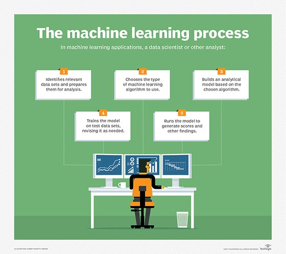 Machine learning process