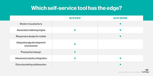 Which self-service tool has the edge?