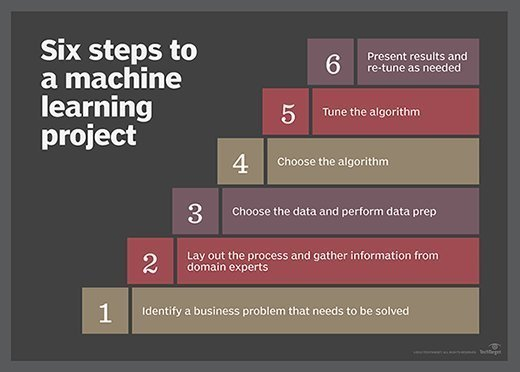 Six steps to a machine learning project