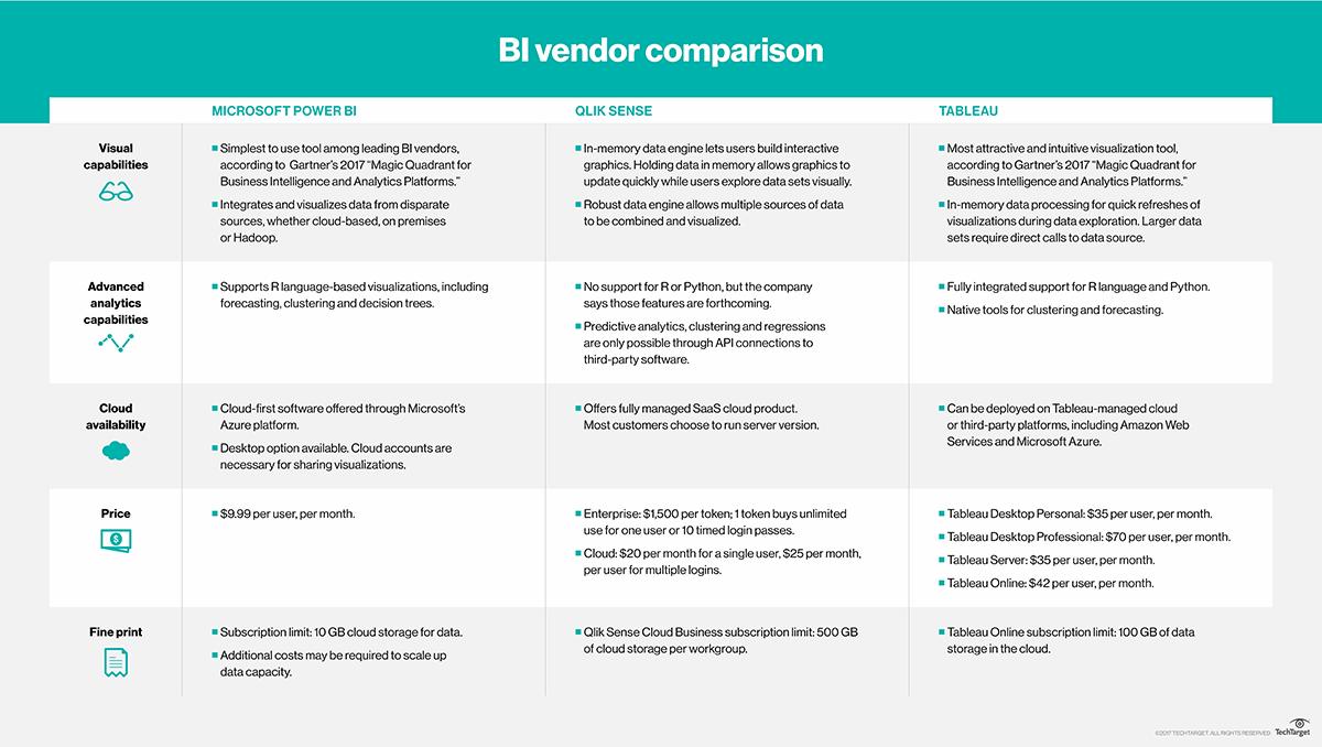 Self-service BI software comparison: Tableau vs  Power BI, Qlik Sense