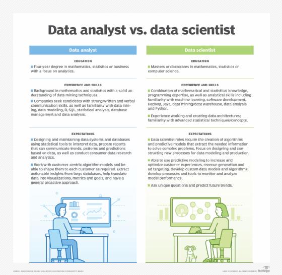 Data scientist vs. data analyst: Comparing the 2 data roles