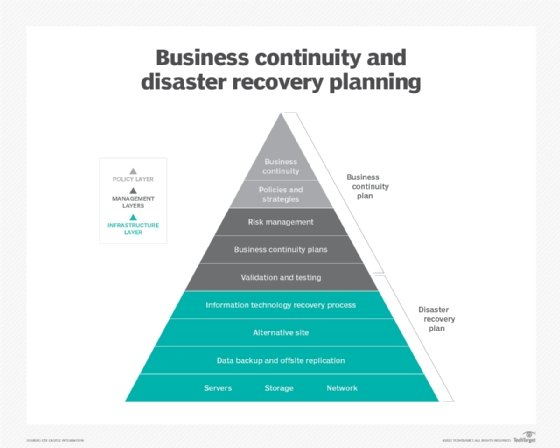 Data center disaster recovery plan template and guide bc and dr planning pyramid friedricerecipe Images