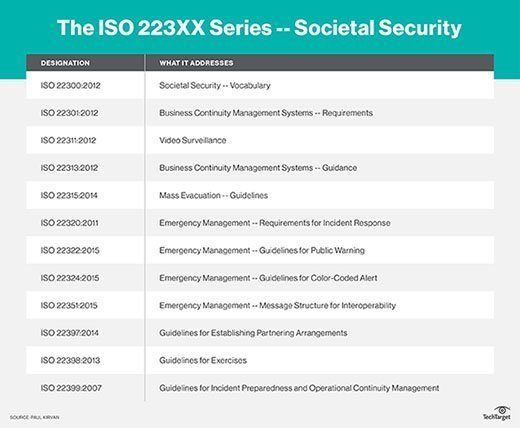 The ISO 223XX Series -- Societal Security