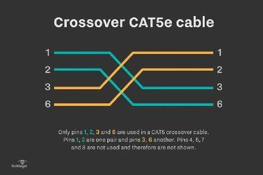 Crossover cable pinouts