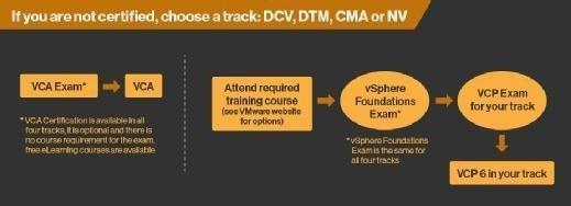 VMware Certified Professional tracks