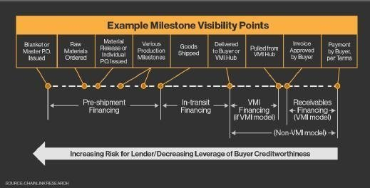 supply chain lending milestones