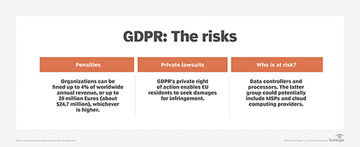 Graphic outlining the risks of GDPR infringement