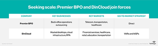 Table showing the key elements of Premier BPO and DinCloud