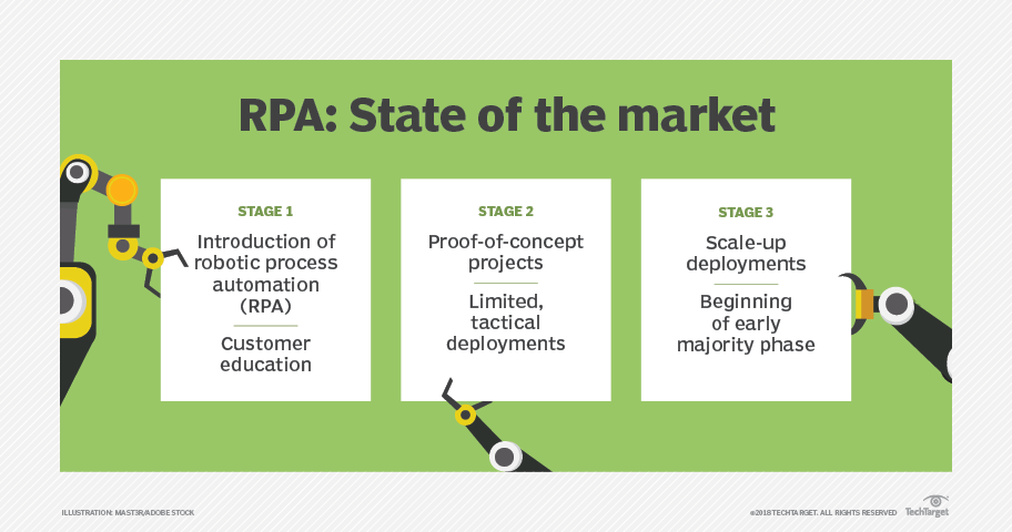 RPA use cases that take RPA to next level