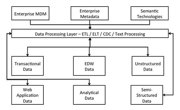 Inbound data processing