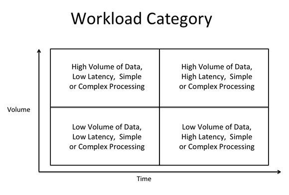 Workload category