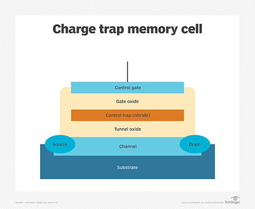 Charge trap memory cell