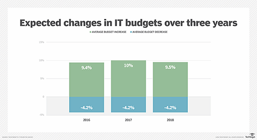 Expected changes in IT budgets over three years