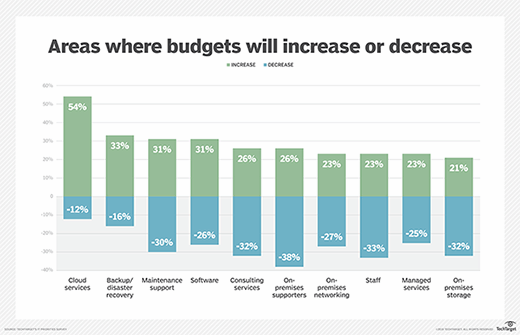 Areas will budgets will increase or decrease