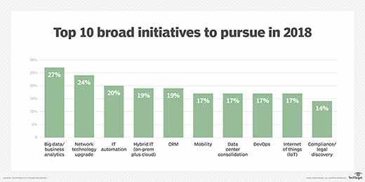 Top 10 broad initiatives to pursue in 2018
