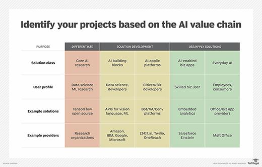 Gartner's AI 'value chain'