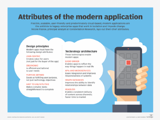 Attributes of the modern application