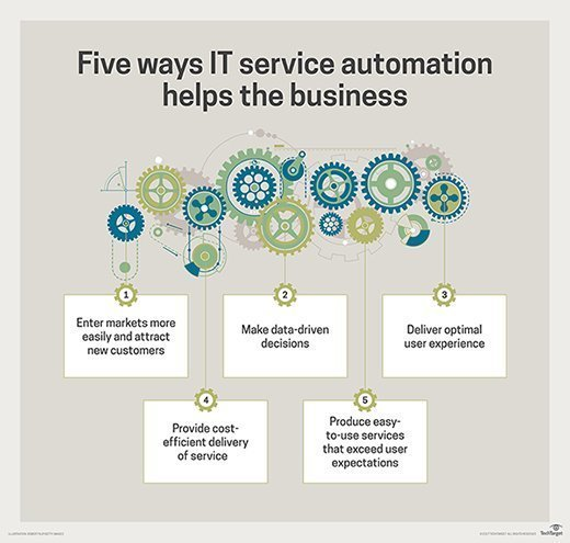 Five ways IT service automation helps the business