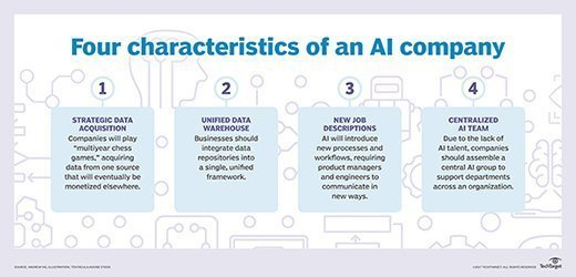 Four characteristics of an AI company