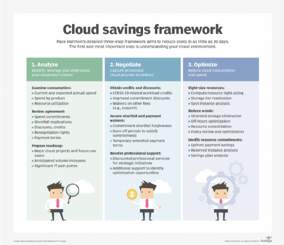 How CIOs can achieve cloud cost savings in 3 steps