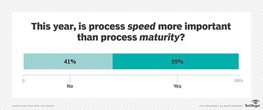 This year, is process speed more important than process maturity?