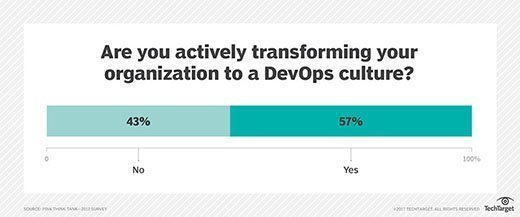 Are you actively transforming your organization to a DevOps culture?