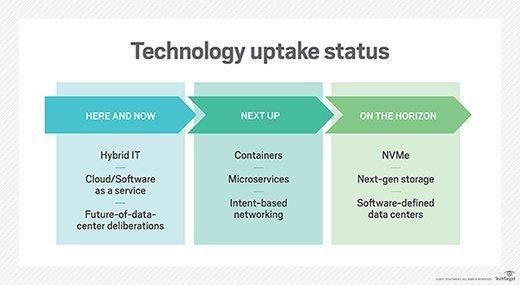 Graphic showing technology adoption status