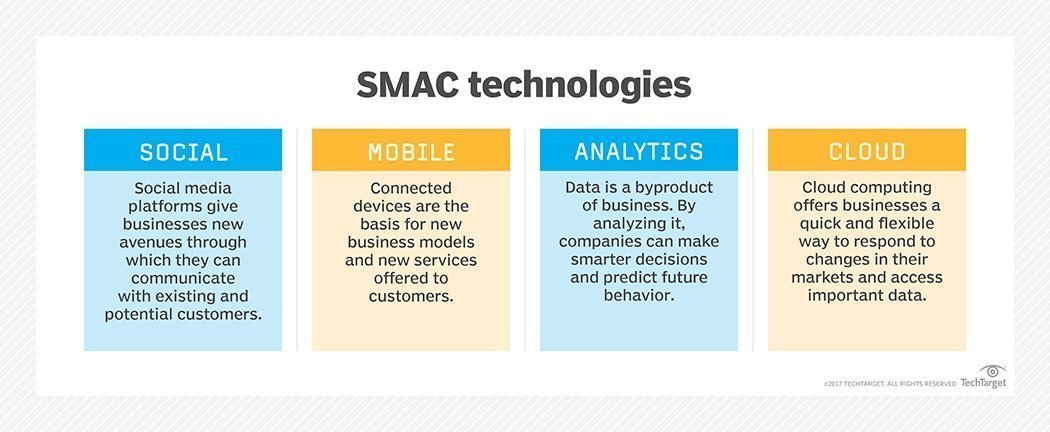 What is SMAC (social, mobile, analytics and cloud