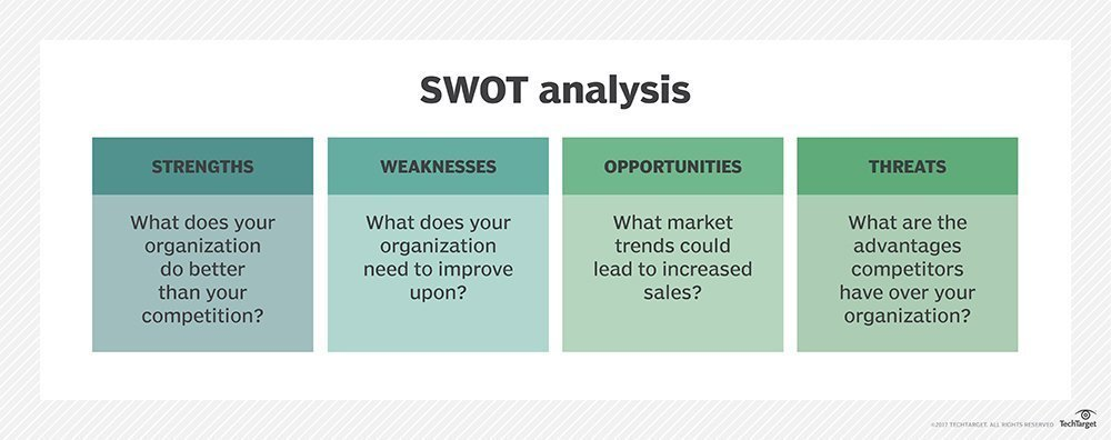 What is SWOT analysis (strengths, weaknesses, opportunities