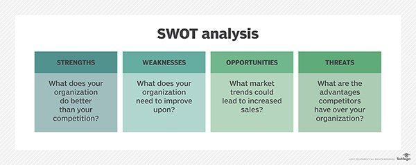 What Is Swot Analysis Strengths Weaknesses Opportunities And