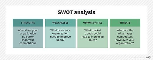 Swot analysis of university