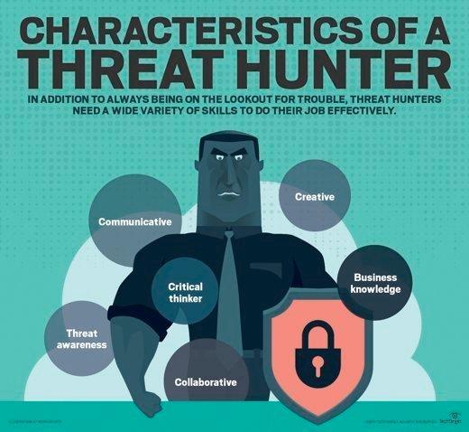 characteristics of a threat hunter