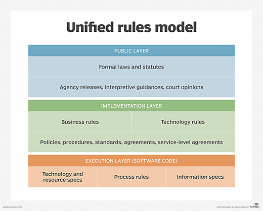 Unified Rules Model