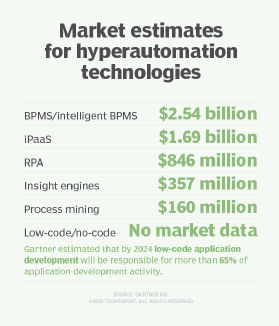 Market estimates for hyperautomation technology