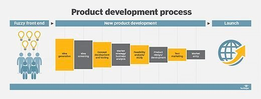 What is product development new product development or for New product design