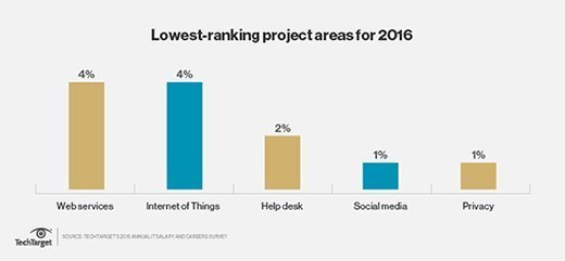 Lowest-ranking projects for 2016