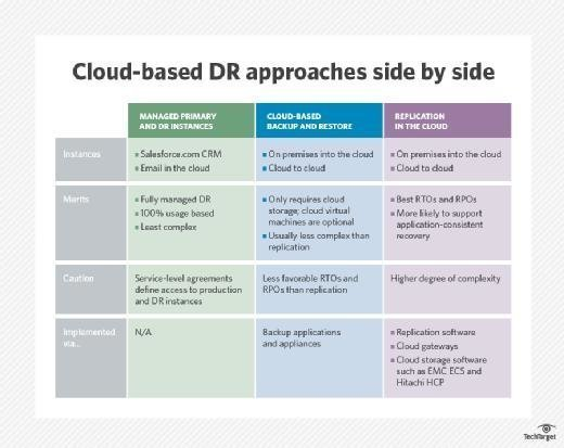 Cloud-based disaster recovery comparison chart