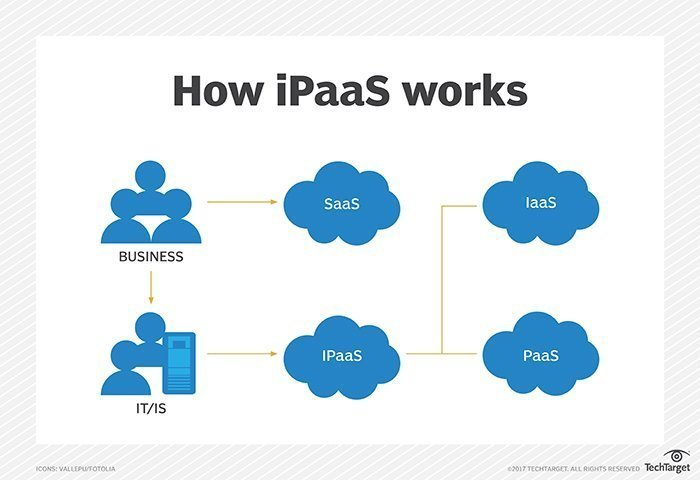 What is iPaaS (integration platform as a service