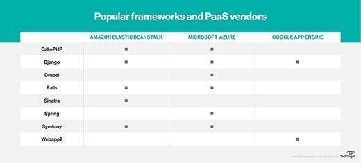 Popular frameworks and PaaS vendors