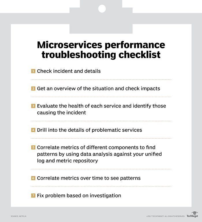 Troubleshooting microservices performance problems
