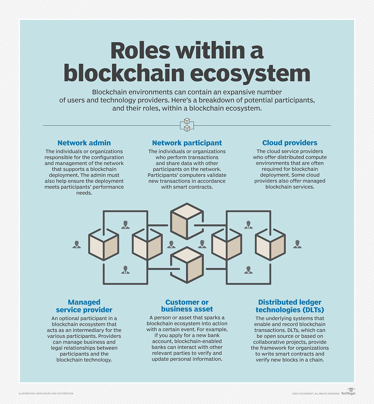 Blockchain and cloud combine to fuel enterprise adoption