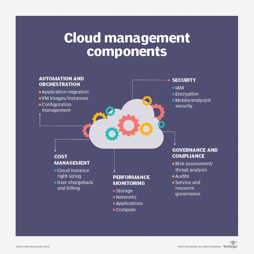 Keep an eye on these third-party cloud management tools