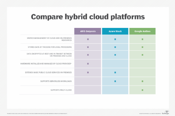 Hybrid cloud platform comparison: AWS Outposts, Azure Stack and Google Anthos.