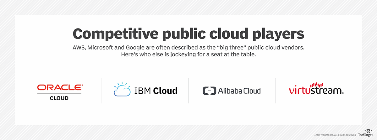 Can niche cloud players take on hyperscale cloud providers?