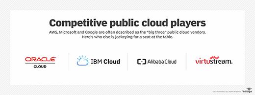 Competitive public cloud vendors