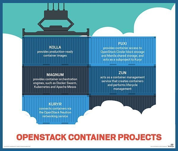 Cloud container projects