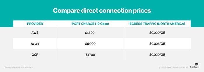 Google Cloud Dedicated Interconnect offers VPN alternative
