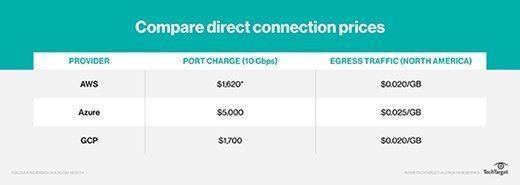 direct connection prices